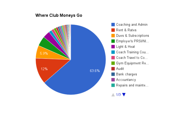 Where the money goes...